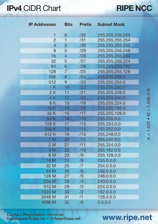 CIDR table IPv4