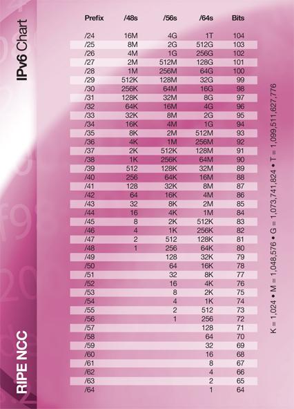 CIDR table IPv6