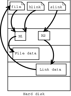 Symbolic Link Hard links Unix