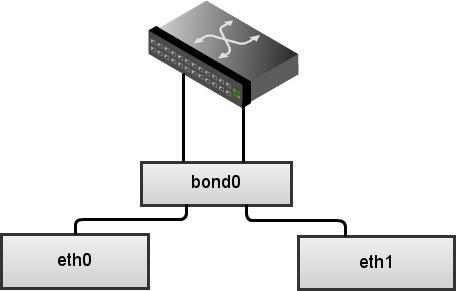 bonding linux