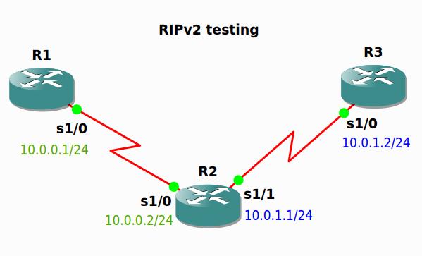 ripv2 LAB
