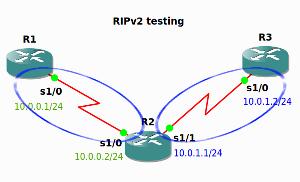 ripv2 conectividad