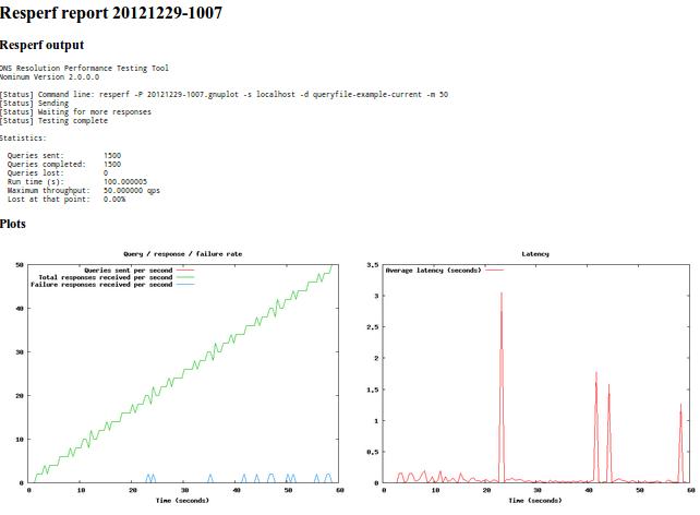 ResPerf DNS