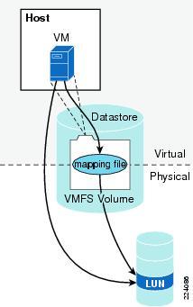 VMware RDM