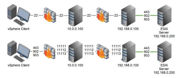 Ejecutar vSphere Client a través de un tunnel SSH