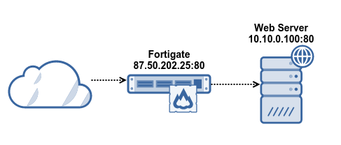 fortigate-virtual-IP-nat