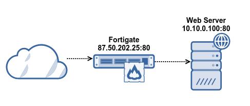 fortigate-virtual-IP-nat
